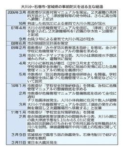 <大川小津波訴訟>控訴審あす判決 事前防災の是非争点 _ 河北新報オンラインニュース