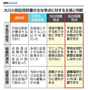 【主張】大川小訴訟 避難意識の共有と徹底を(2) - 産経ニュース
